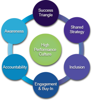 diagram of a high performance culture